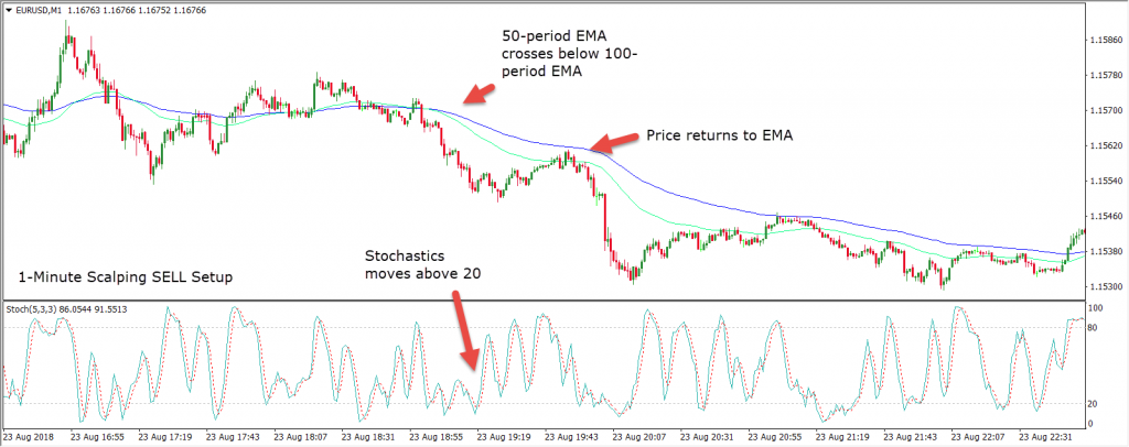 What is Scalping? This Short Entry using the 50 Day DMA is One Strategy You Can Use
