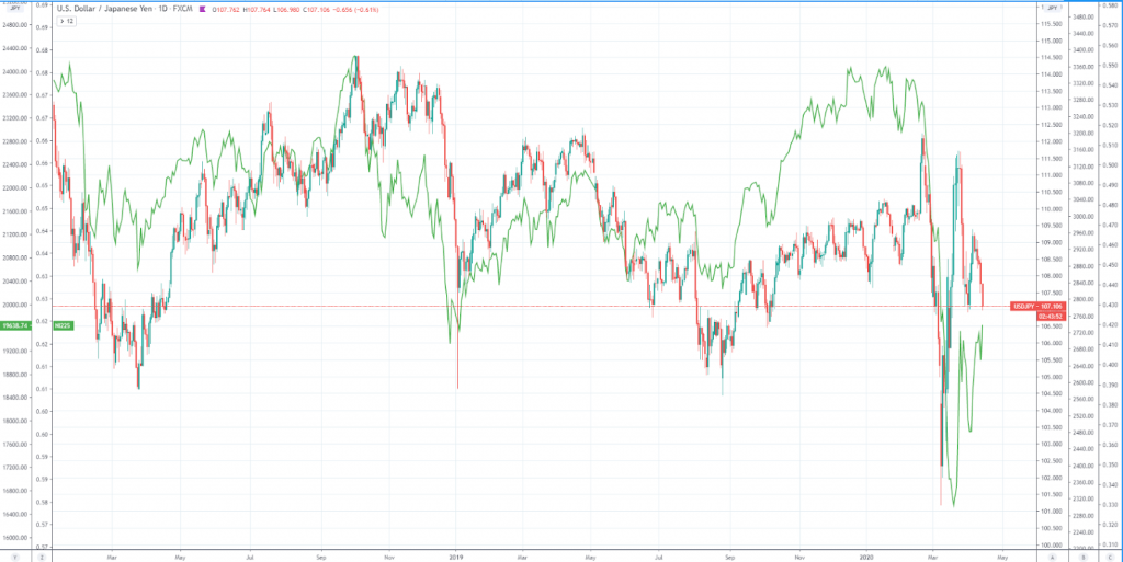 correlation between USD/JPY pair and the Nikkei 225
