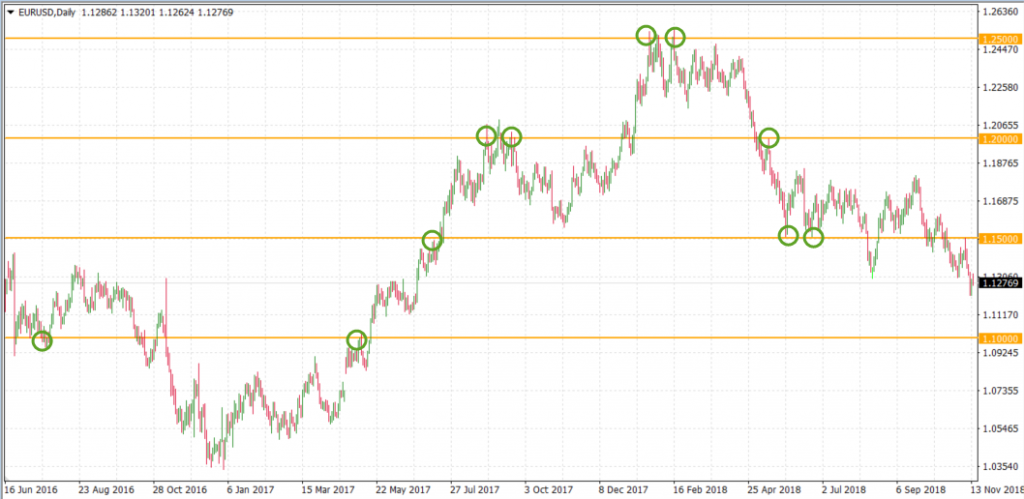 How to Identify and Draw Support and Resistance Levels on