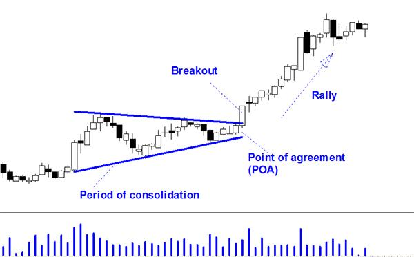 Example of Trading a Breakout
