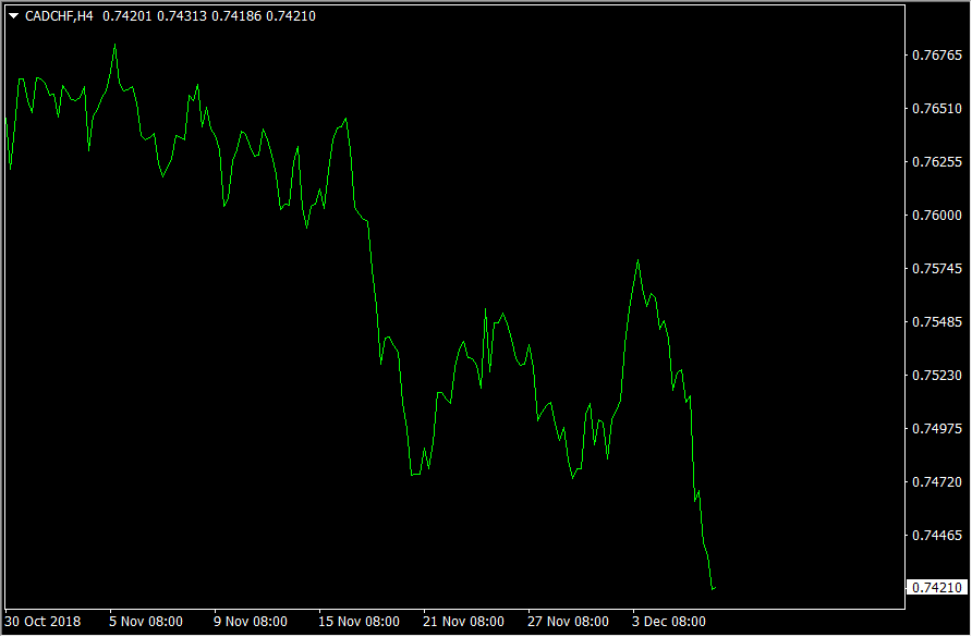 Example of a Forex line chart