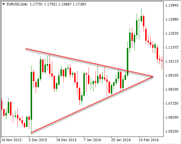 Example of symmetrical triangle