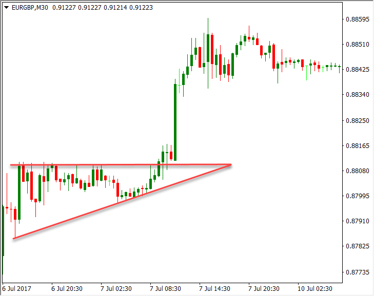 Example of ascending triangle