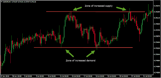 Supply and demand zones