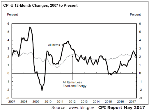 Example of a CPI report