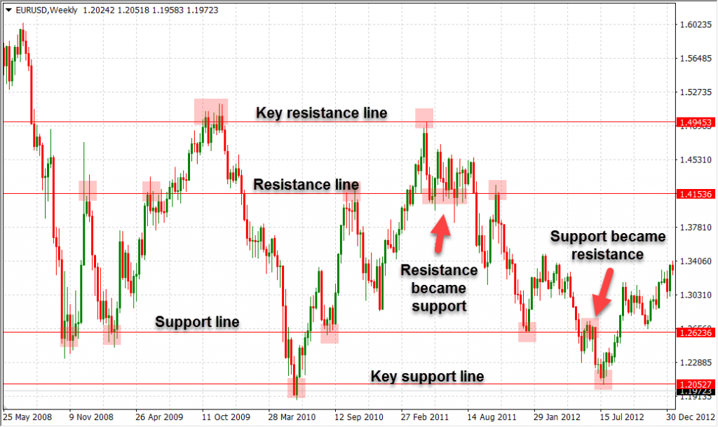 Example of Key Support and Resistance Levels