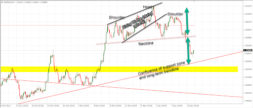 Example of a Confluence Support Zone
