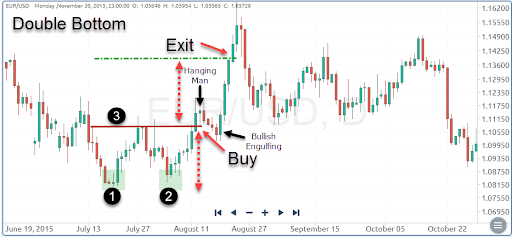 Double Bottom reversal chart pattern