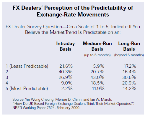 FX Dealers Perception of the Predictability of Exchange Rate Movements