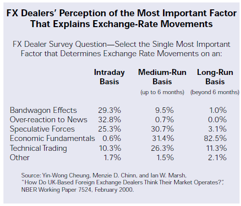 FX Dealers Perception of the Most Important Factor That Explains Exchange Rate Movement