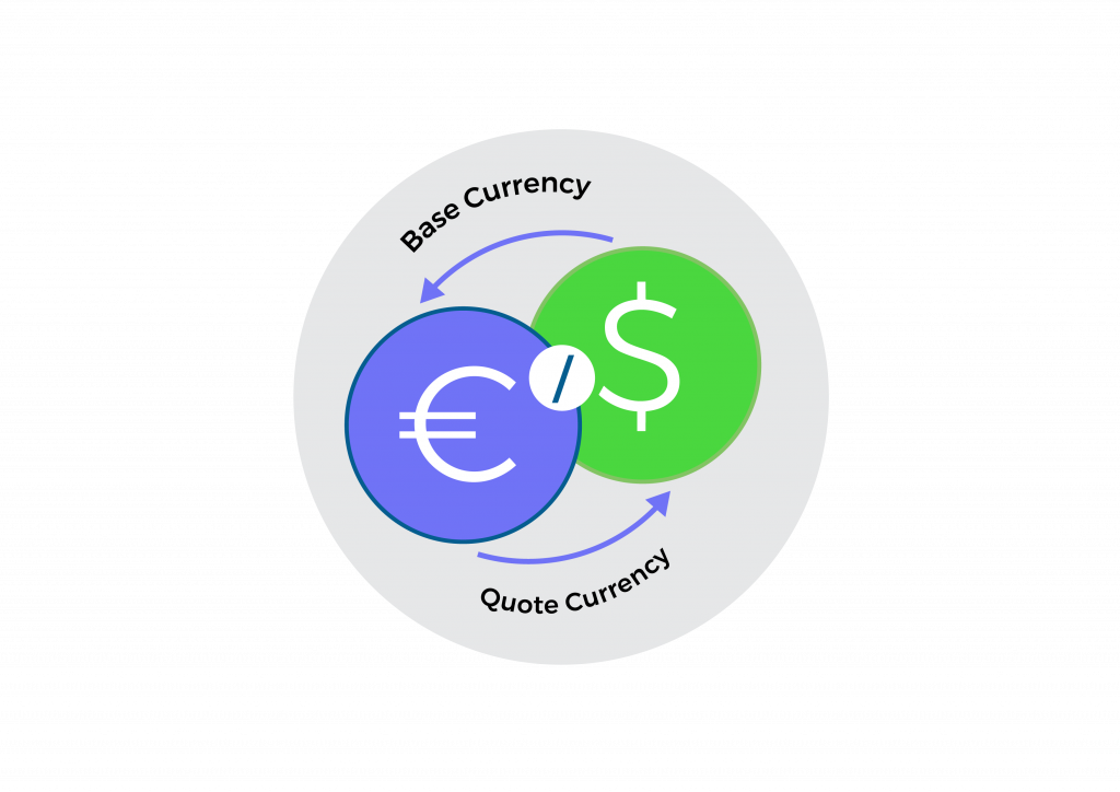 Euro and Dollar Currency Pair