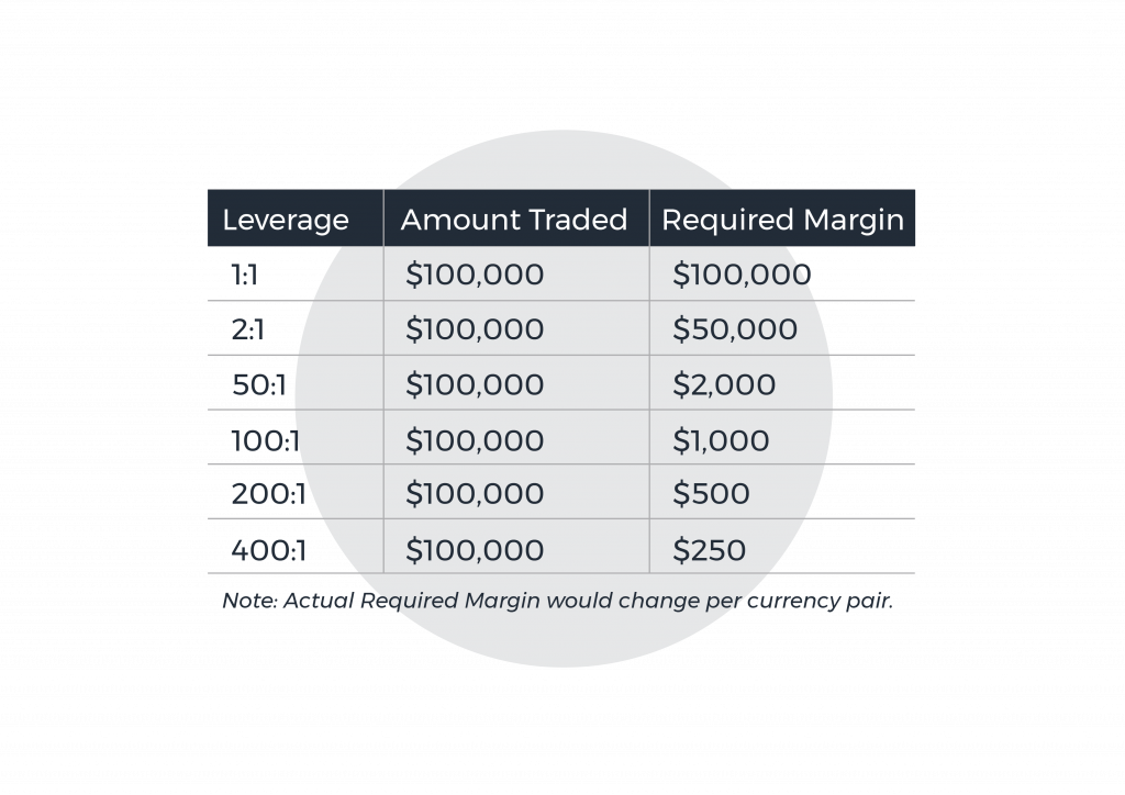 Leverage and Required Margins