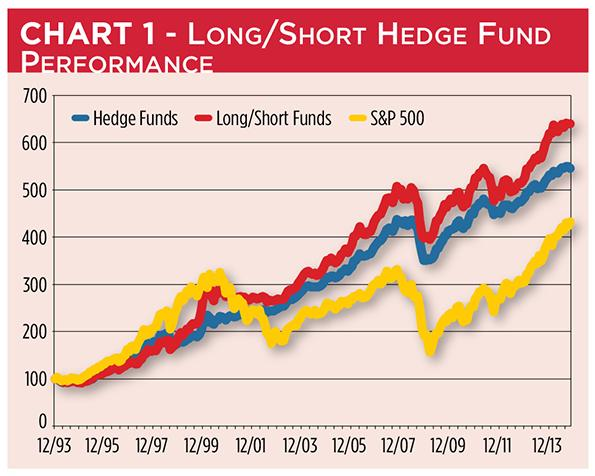 Long Vs. Short hedge Fund Performance Compared to the S&P 500