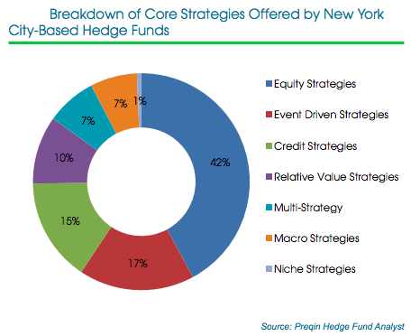 Breakdown of Core Strategies Offered by New York City Hedge Funds