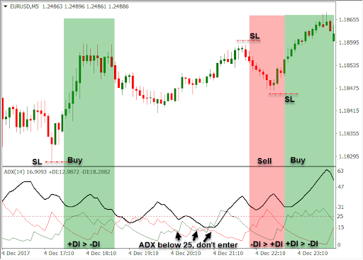 EUR/USD pair with the ADX (Average Directional Movement Index) indicator applied to it