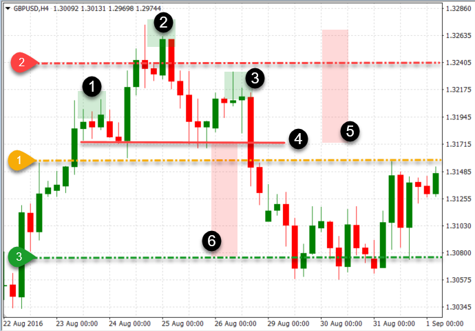 Head and Shoulders pattern in the GBP/USD pair