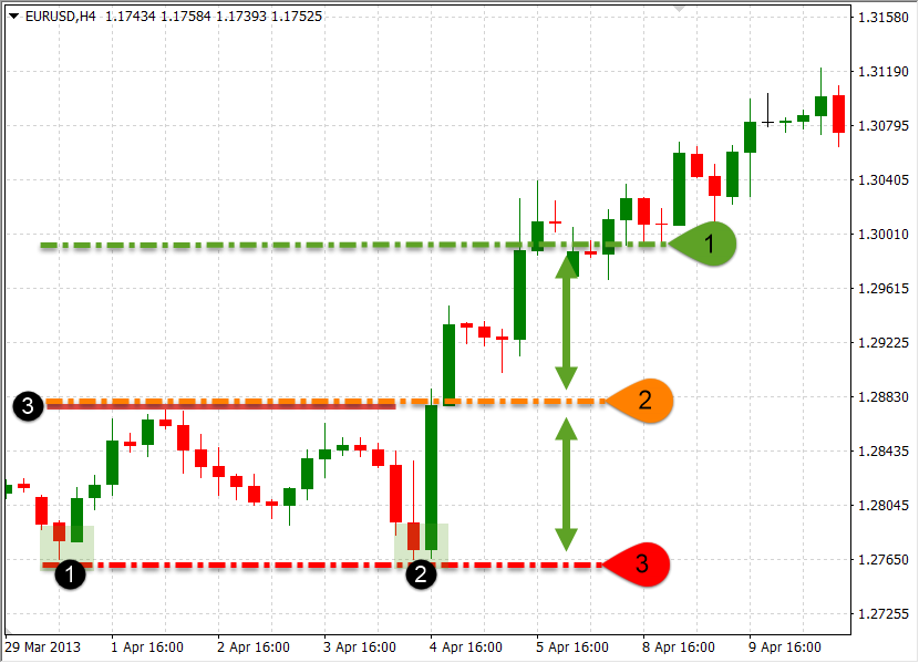 Master Your Price Action Trades in the Next 5 Minutes - My