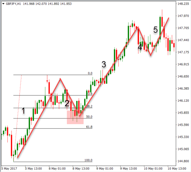 Fibonacci retracement ratios – 23.6%, 38.2%, 61.8% and the 50% level