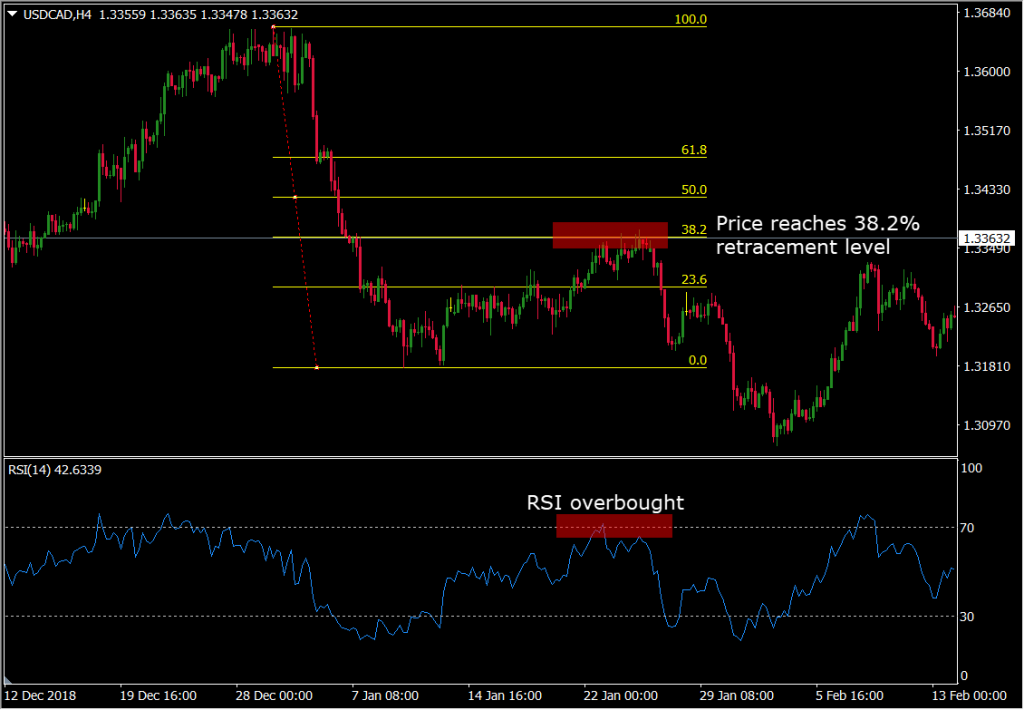 Example of a 38.2% Fibonacci Retracement Level