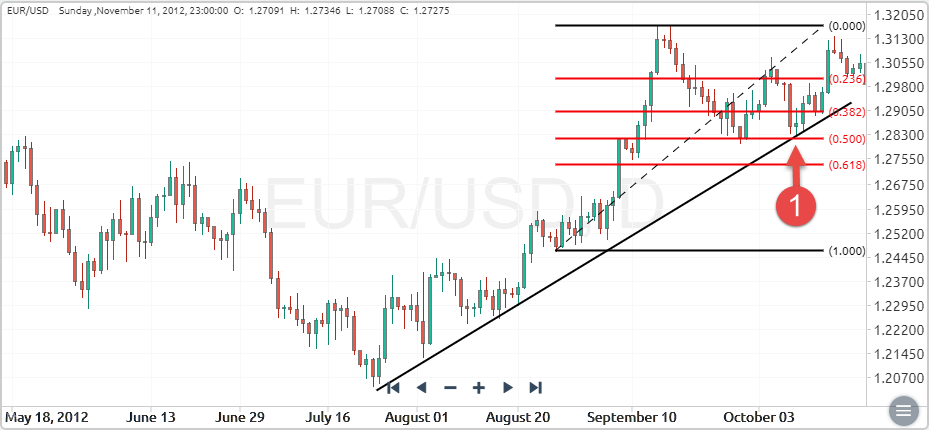EURUSD pair during an uptrend