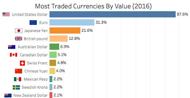 Most traded currencies by value