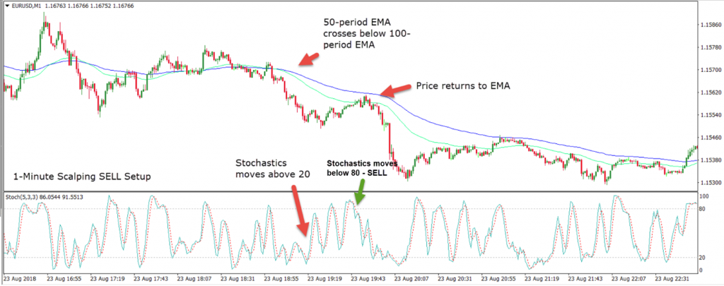 Stochastics indicator moves below 80