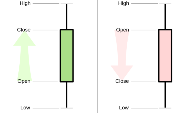 Example of Candlesticks