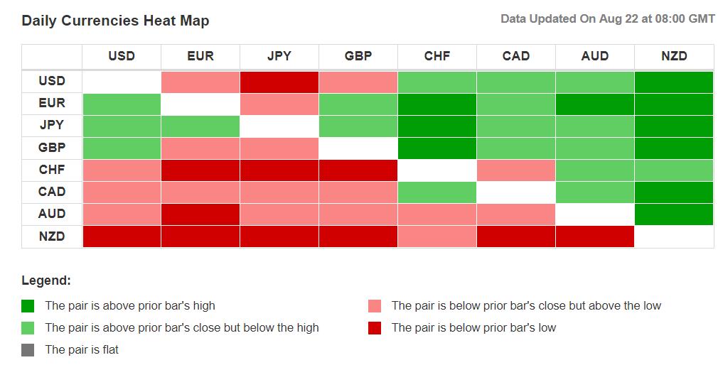 Currency heatmap