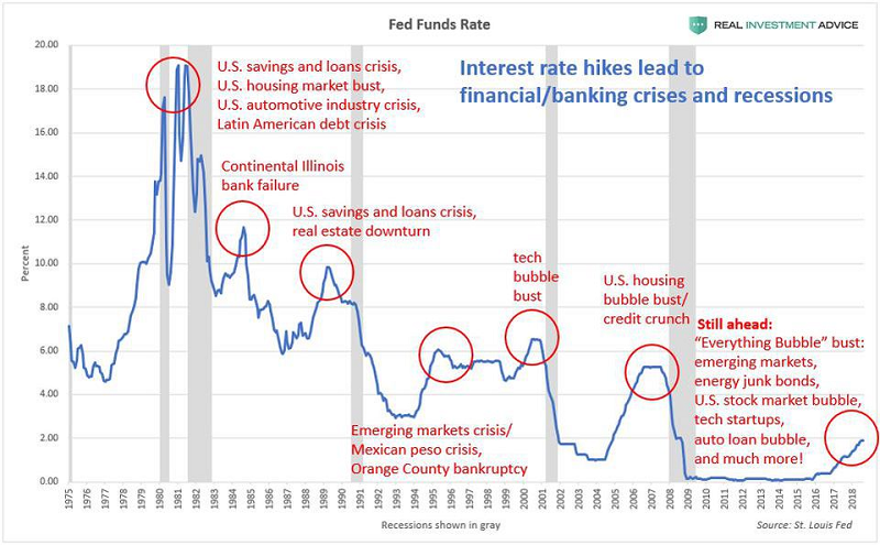 Chart of Fed Funds Rate Rises and Economic recessions
