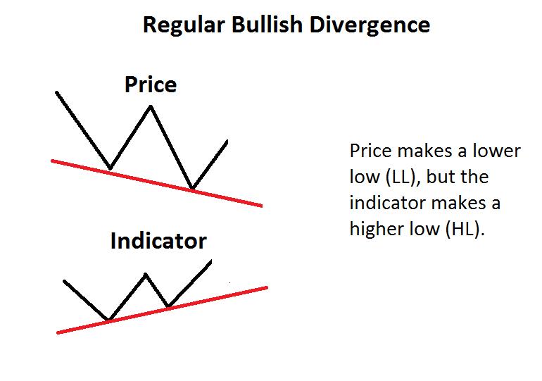 Example of bullish divergence
