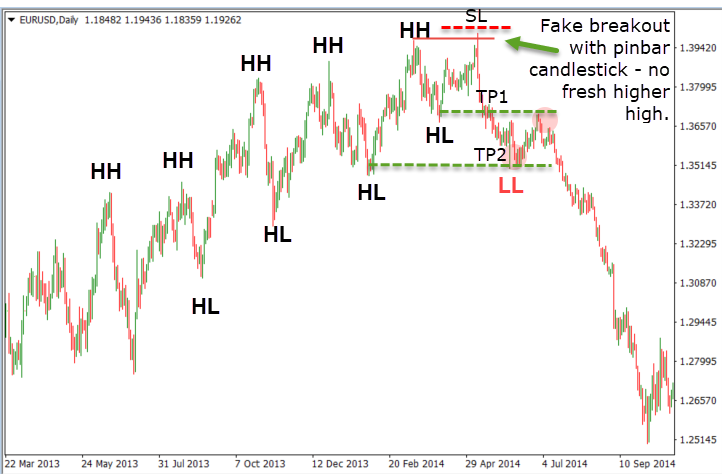 Fake breakout on chart