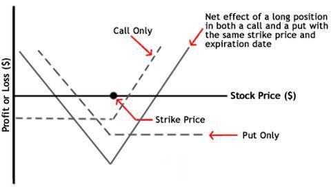 Example of straddle strategy when trading