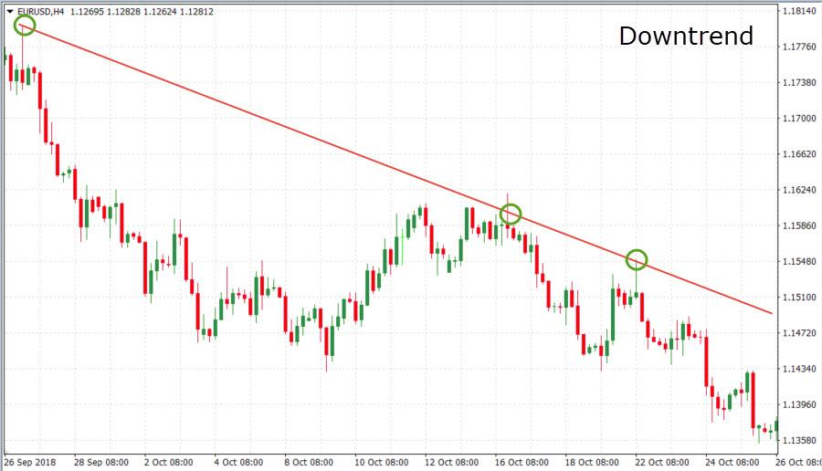 Downtrend chart