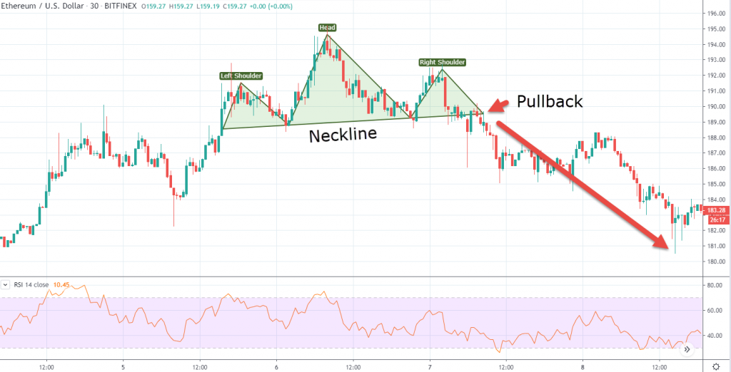 Breakout trade of ethereum crypto