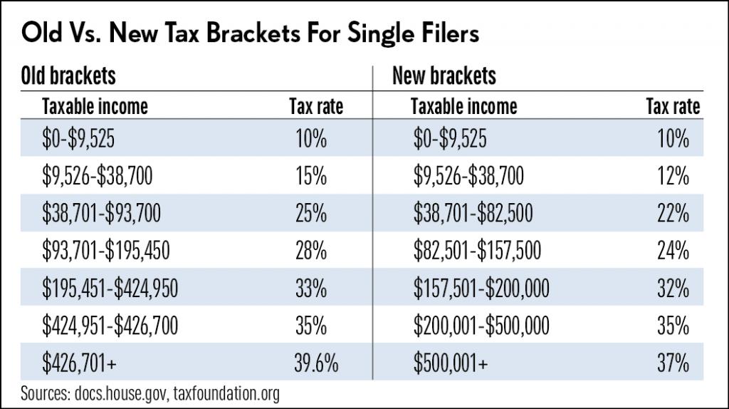 US Tax Bracket