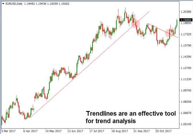 Analysis of a trendline