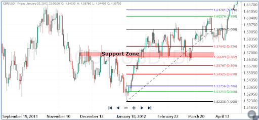 fibonacci trade setup with horizontal support zones
