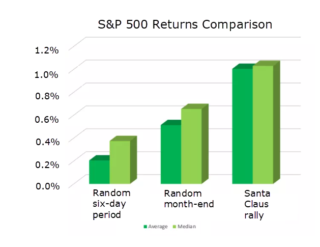 Santa claus rally compared to random month end and random six day periods