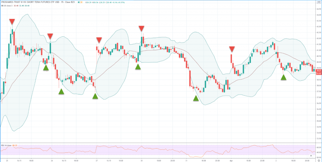 trading vix volatility with bollinger bands