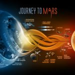 Journey to Mars (Credit: NASA)