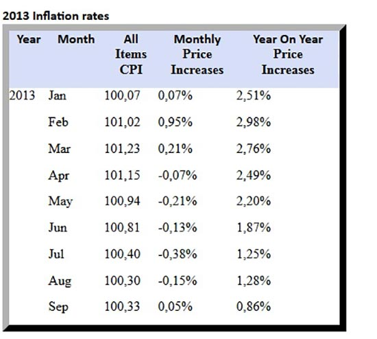 Zim inflation again in the red