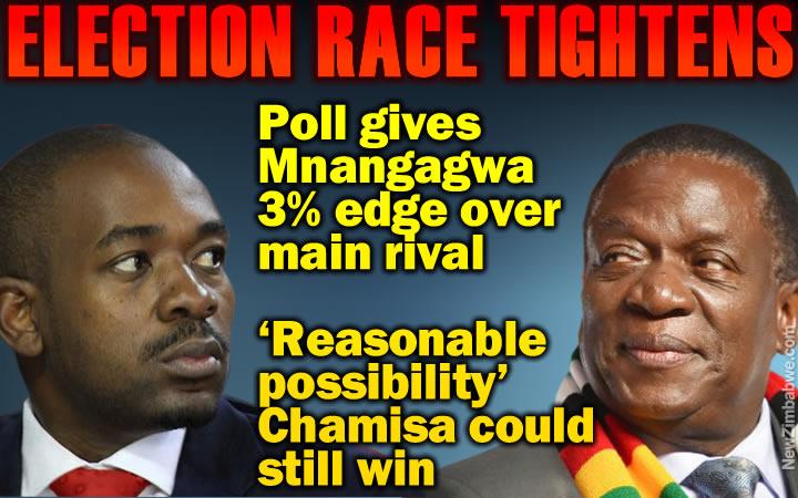 Election too close to call: Poll puts Mnangagwa on 40%, Chamisa on 37%