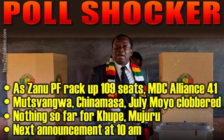 Mliswa trounces Mutsvangwa…as Zanu PF stretches election lead