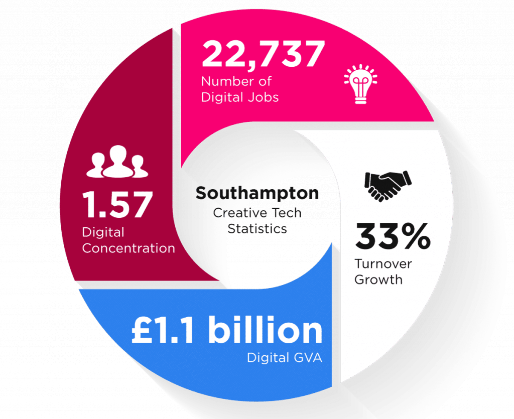 Working with Hampshire - 1.57 Digital Concentration in Southampton, 22,737 number of digital jobs in Southampton, 33% turnover growth in Southampton, £1.1 billing digital GVA in Southampton