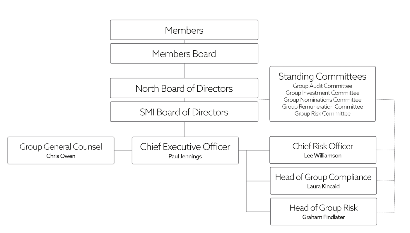 Corporate Governance and Compliance Structure Chart
