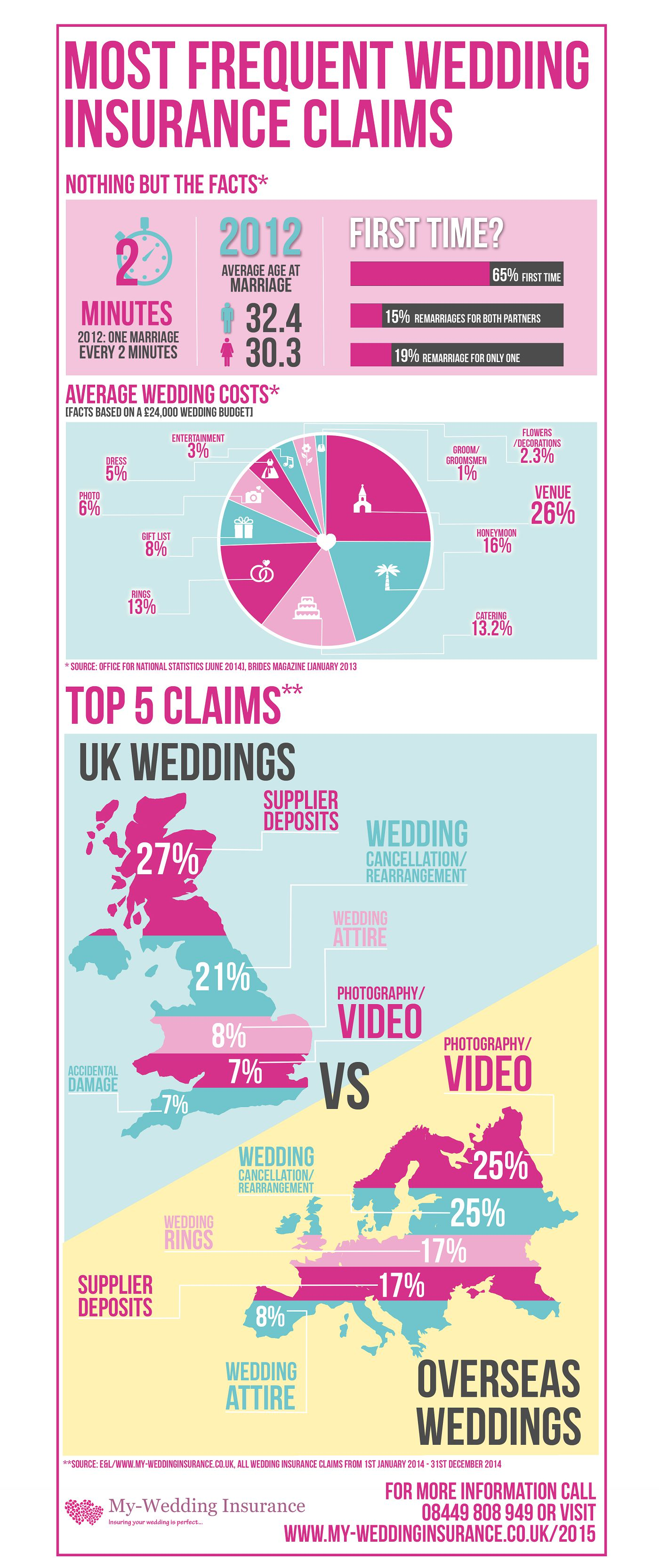 Top 5 reasons for wedding insurance claims - The National Wedding Show