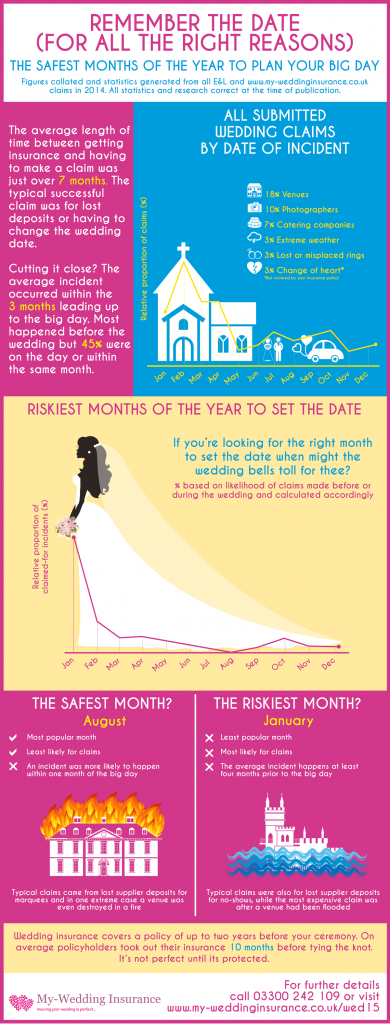 riskiest-month-to-get-married-infographic