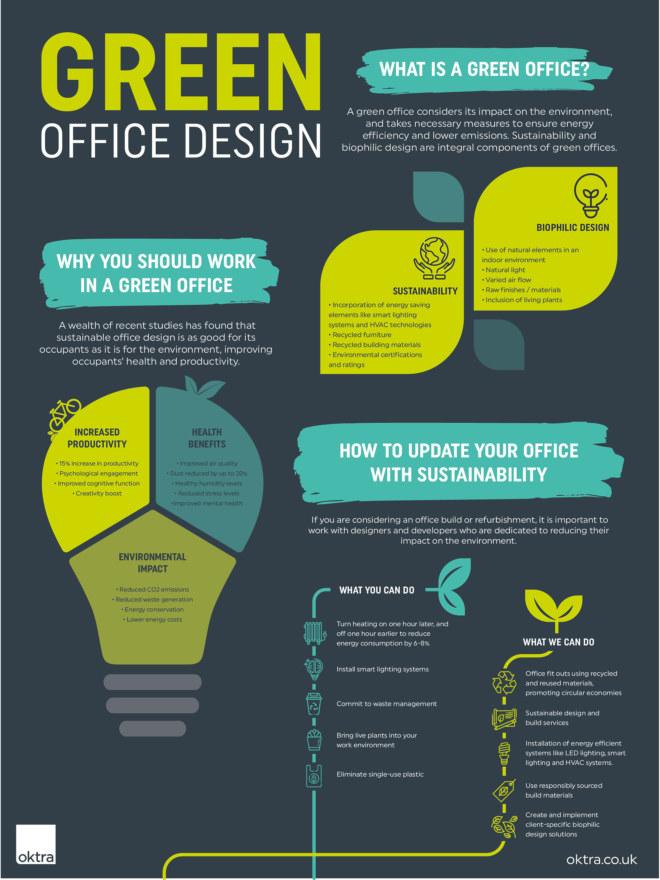 Green Office Design Info graphic