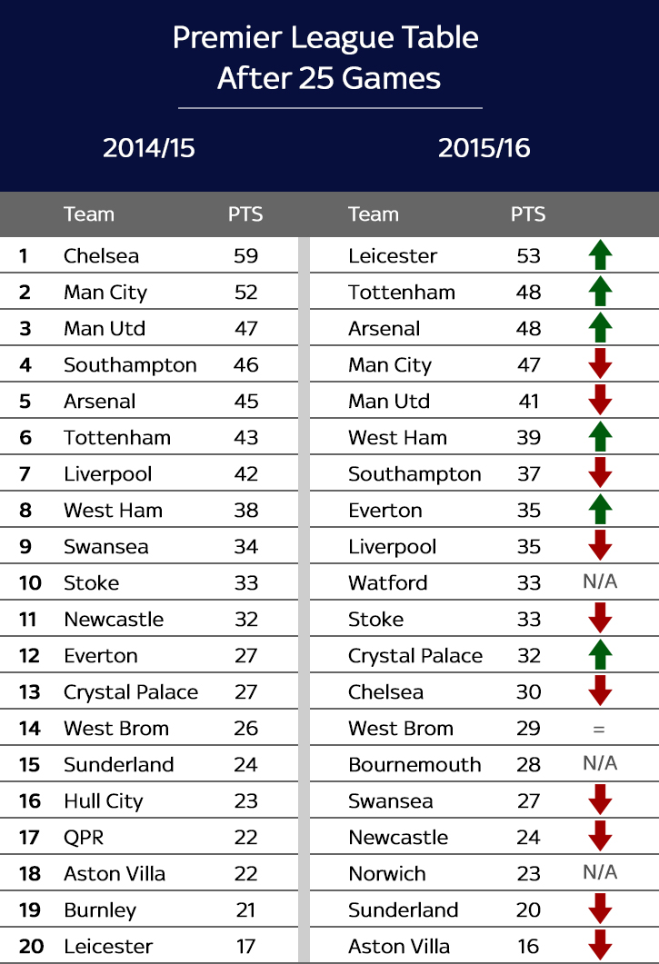 What Did The Premier League Table Look Like This Time Last