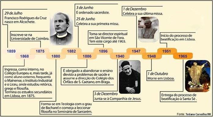 Cronologia-P-Cruz